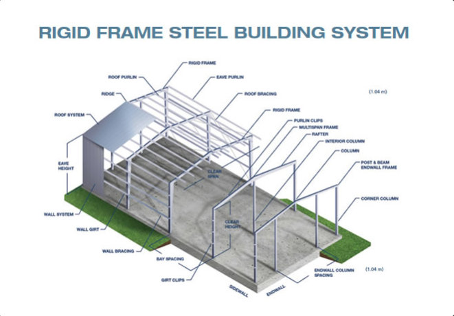 BEHLEN RIGID FRAME buildings